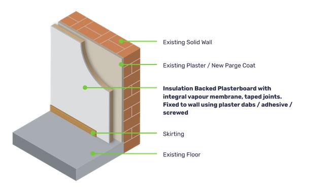 Solid / Internal Wall Insulation   NewGen Energy Projects